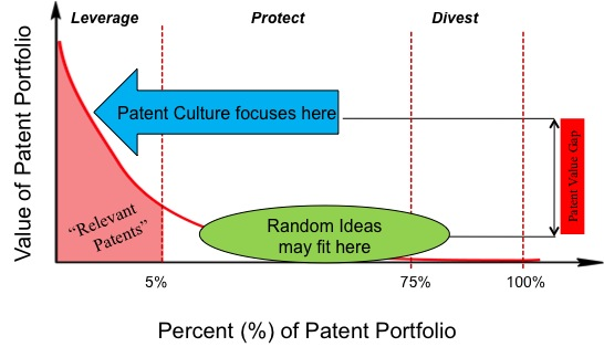 IP Portfolio Value Distribution