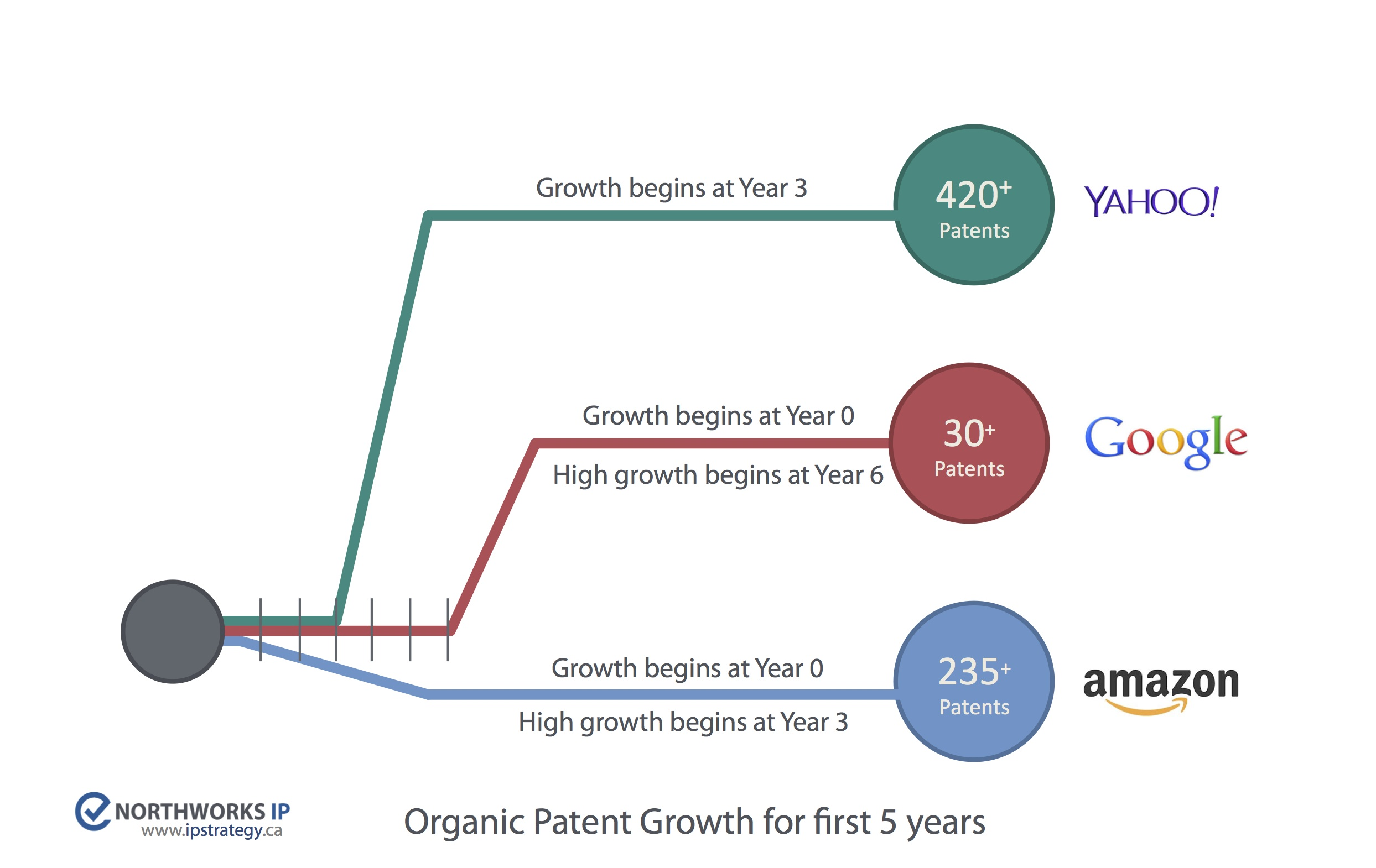The First Mover Advantage Of Ip Patents Vs Velocity Ipstrategy