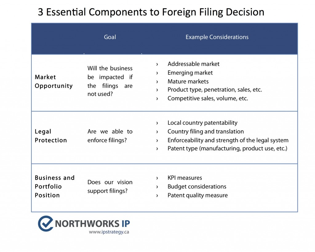 3 Essential Foreign Filing Patent Strategy Inputs